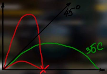 Траектория броска